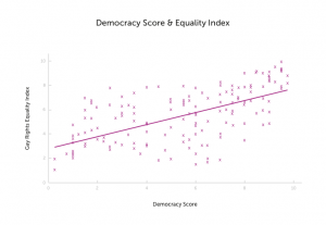 A map showing the correlation between democracy and LGBT rights