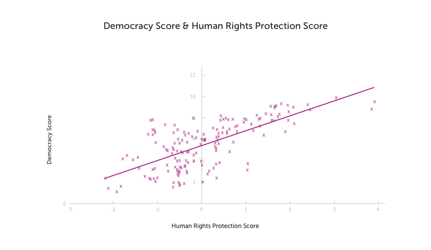A graph showing the correlation between democracy and human rights
