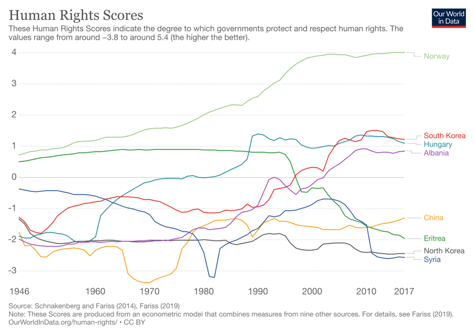 Human Rights Scores